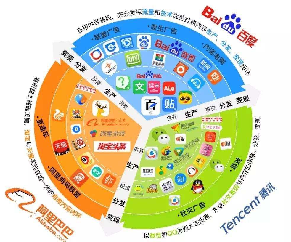 BAT(百度、阿里巴巴和腾讯)以及旗下的企业。 (网络图片